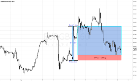 EURGBP: Why it's good to watch PRICE GAPPING...