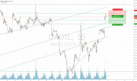 UKOIL: BRENT  (  overbought - time to SELL )