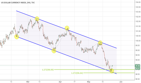 DXY: DXY Bullish Pattern