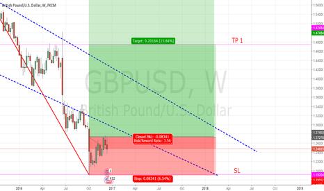 GBPUSD: GBP/USD - LONG (LONG TERM)