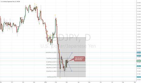 USDJPY: USD/JPY Breakout Set Up