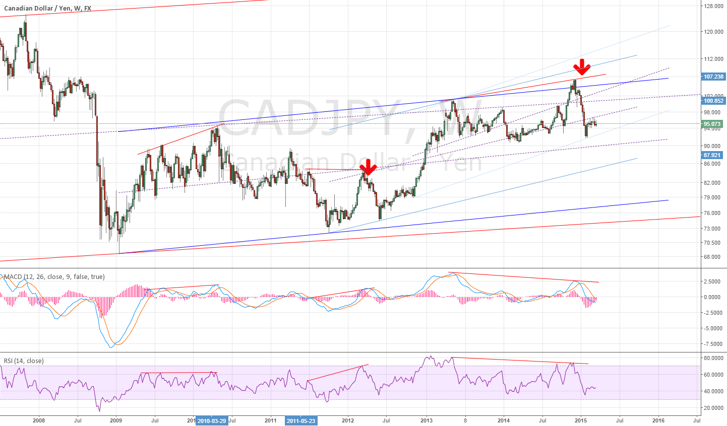 Weekly for CADJPY divergence ~