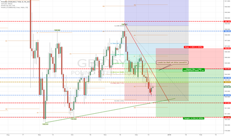 GBPJPY: GBP/JPY Long Term Sell
