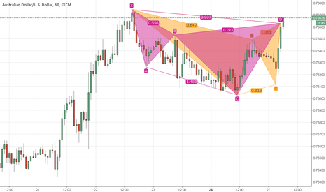 AUDUSD: Two advanced formations completed
