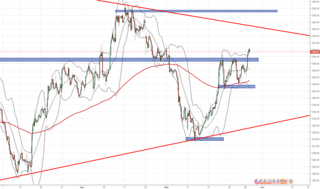 XAUUSD: ....simple but powerful...
