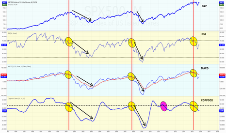 SPX500: I Can't Find Any Reason This Dip is Different