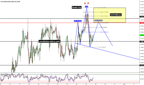 EURAUD: EURAUD - False Breakout Head & Shoulders/2618 Retest