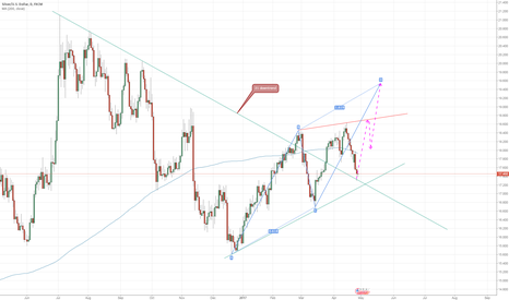 XAGUSD: Retracement completed for silver