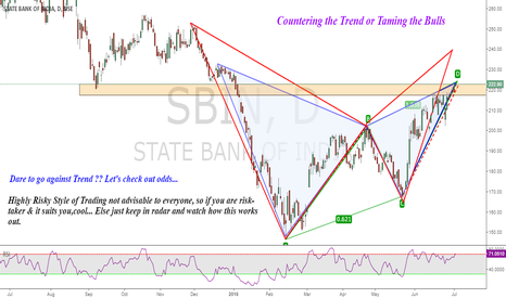 SBIN: SBI Counter Trend Trade : Risky Plan