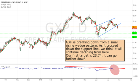 GXP: GXP - short from current level to 28.74