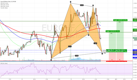 EURCHF: EURCHF - Bullish Bat Pattern on 15min chart