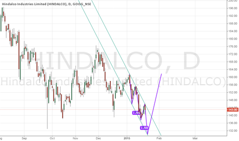 HINDALCO: wait for pullback