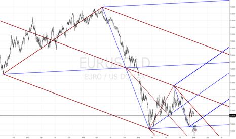 EURUSD: EUR/USD - Market Structure Daily