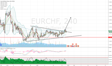 EURCHF: EURCHF bullish breakout of wedge on 4H chart