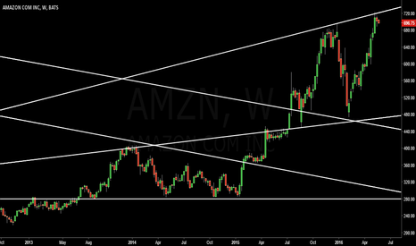 AMZN: Buy it