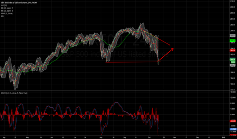 SPX500: S&P 500 Weekly