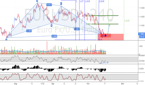 EURUSD: Bullish Bat or Bullish Anti Shark