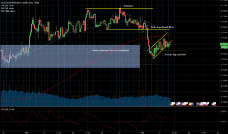 AUDUSD: AU - wait for clear break of the flag before shorting