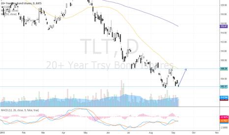 TLT: TLT