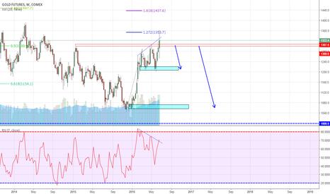 GC1!: Bull Trap on Gold?