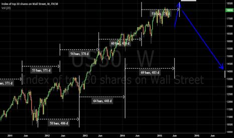 US30: NY Dow 30 cycle