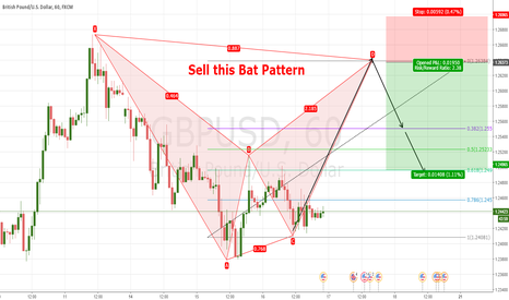 GBPUSD: Bat Pattern on GBPUSD