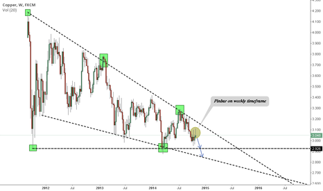 COPPER: Copper Descending Triangle v 1.0