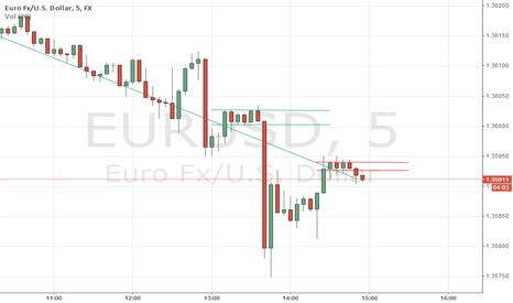 EURUSD: EUR USD  will fall