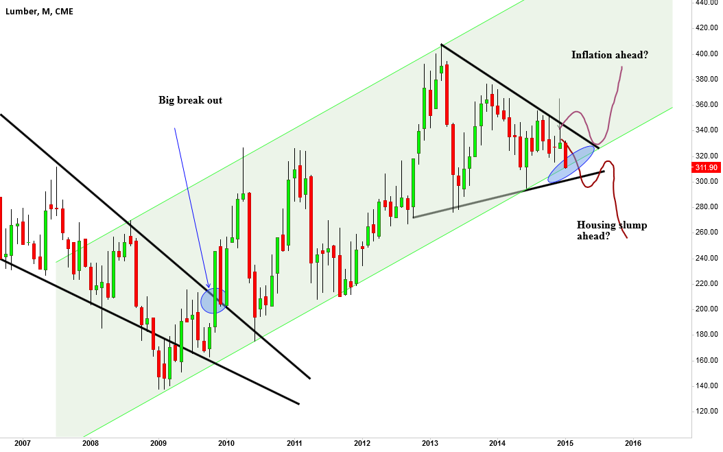 Lumber, touching channel support now!