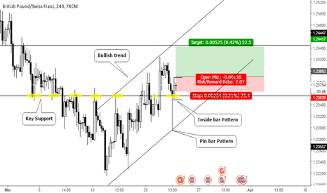 GBPCHF: Inside bar pattern on key support