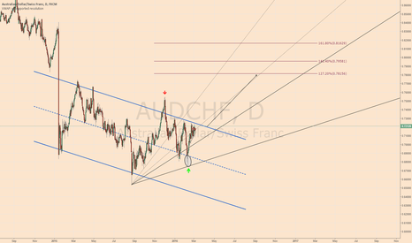 AUDCHF: Don't miss out this move