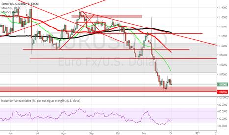 EURUSD: Y EL EURO ¿COMO ANDA?