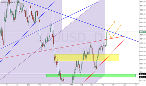 XAUUSD: Prediction On Gold(North Korea Session)