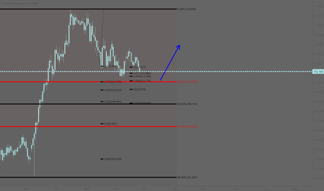 USDJPY: USDJPY: Long at the 38.2% Fibonacci retracement