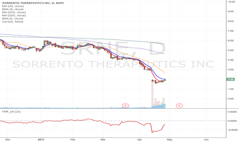 SRNE: SRNE - Fallen angel type short term Long from $2.08 to $2.63