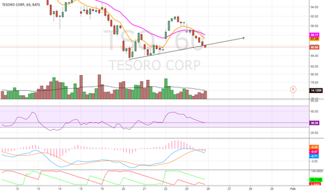TSO: Potential Break Down
