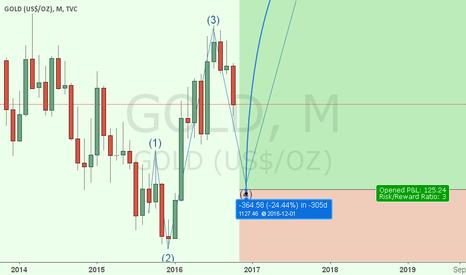 GOLD: GOLD elliott wave Monthly Chart