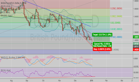 GBPUSD: Not a new relative low - Bollinger Bands