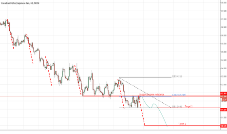 CADJPY: Harmonics could help