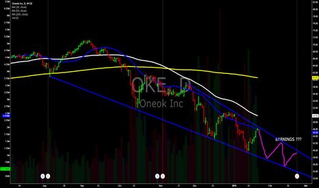 OKE: OKE channel trade down...