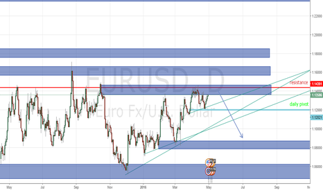 EURUSD: Eurusd is becoming the nightmare on Elm St