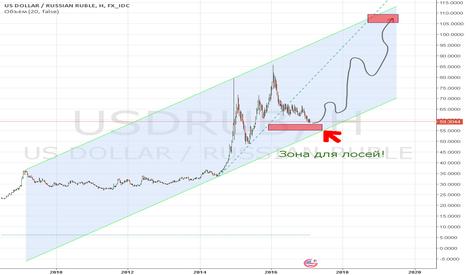 USDRUB: Рубль!
