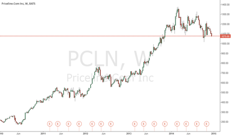 PCLN: PAY has earnings on 12/15 after here some possible gap plays