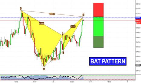 AUDJPY: Intraday Bat Pattern on AUDJPY
