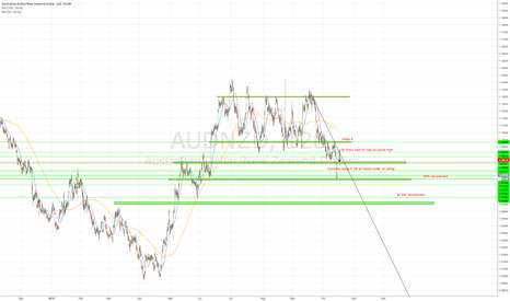AUDNZD: Potential bearish movement AUD/NZD