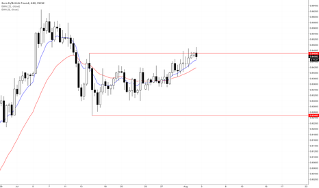 EURGBP: Waiting Patiently for range trade opportunity.