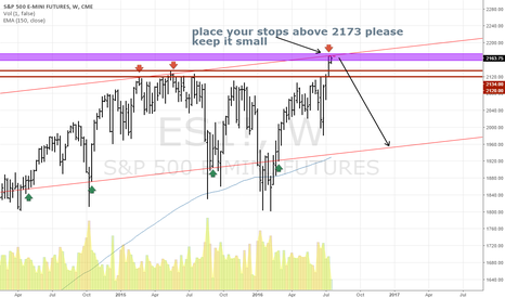 ES1!: stock market looks so strong. I think to short it