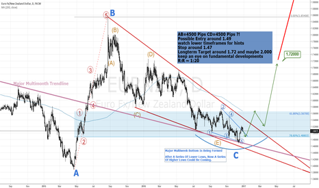 EURNZD: HUGE EURNZD BULL MOVE COMING