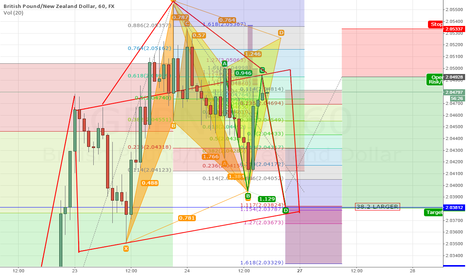 GBPNZD: GBPNZD SLIGHT AMBIGUITY EXISTING