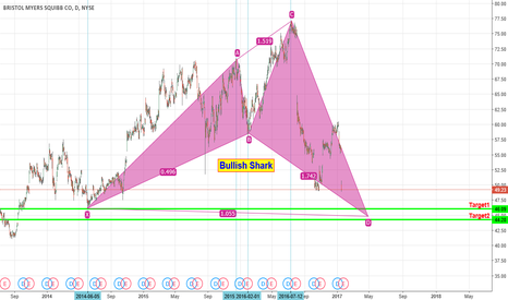 BMY: Bullish Shark almost completed